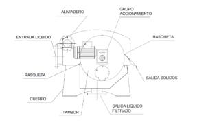 ERCA SAS Diagrama-del-Tamz-rotatorio-dinamico-300x201 Diagrama-del-Tamz-rotatorio-dinamico